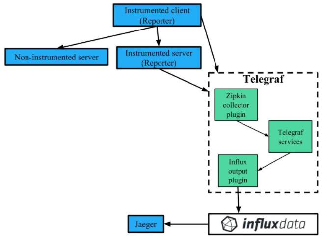 Telegraf & Jaeger process