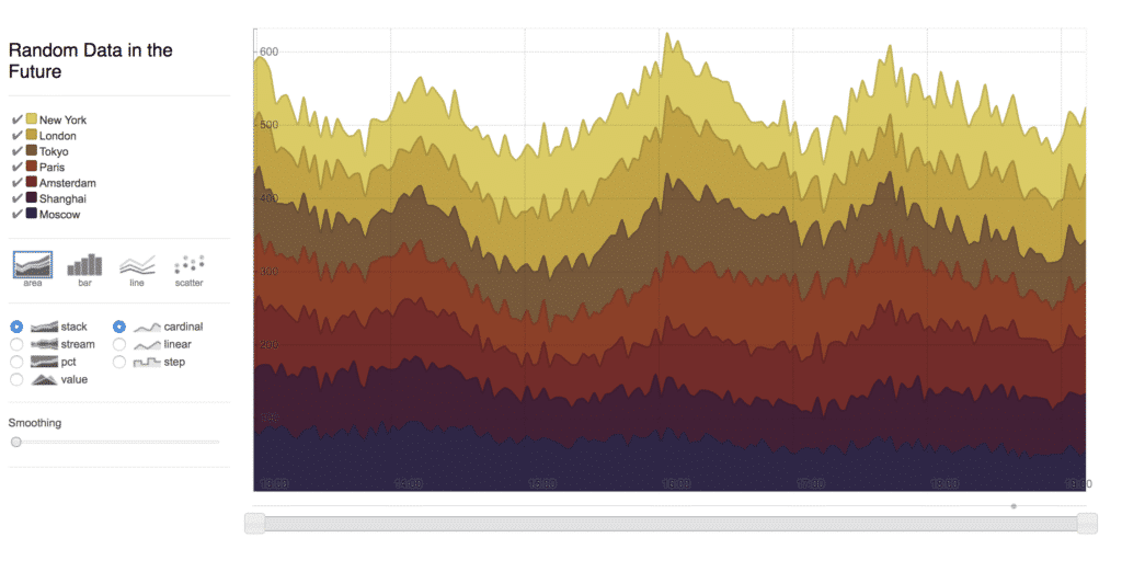 Visualizing Your Time Series Data | InfluxDB with Rickshaw
