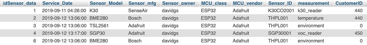 IdSensor_data