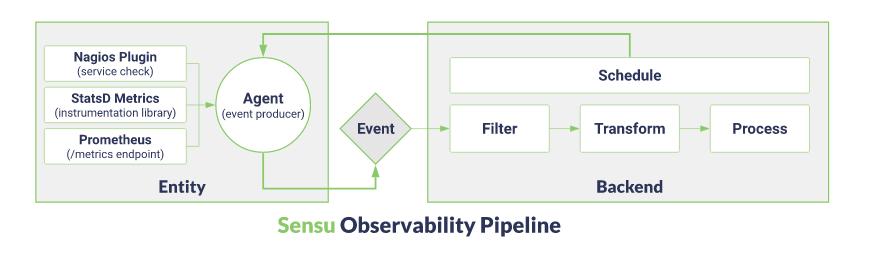 Sensu Observability Pipeline