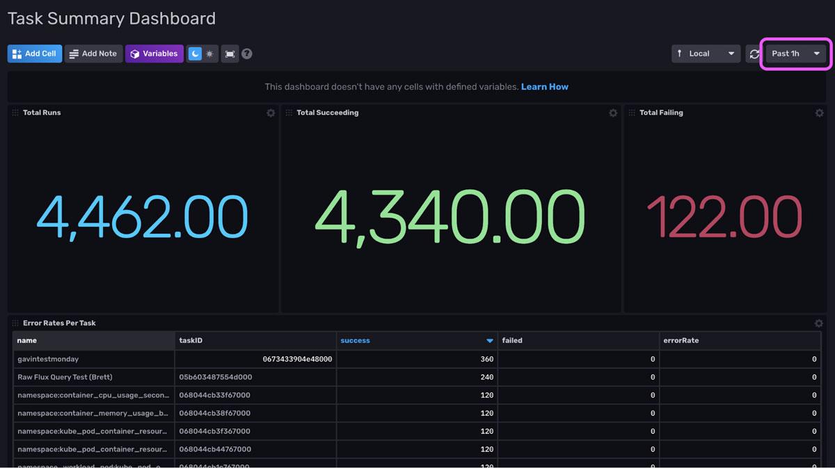 Task Summary dashboard