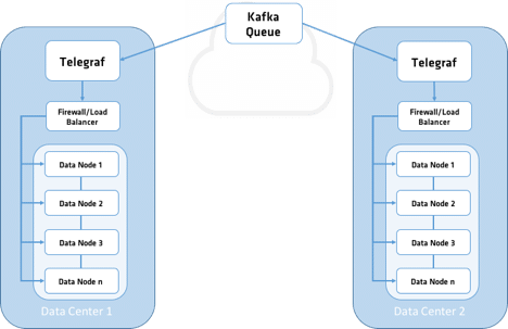 Telegraf Replication with Kafka