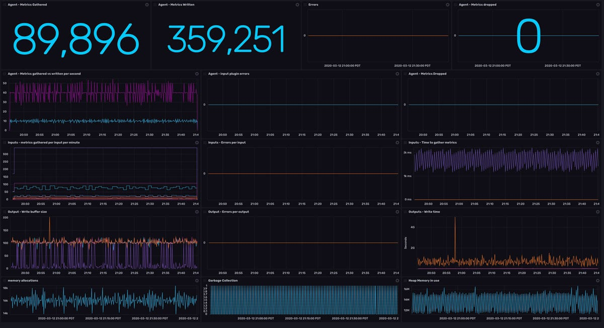 Telegraf monitoring dashboard