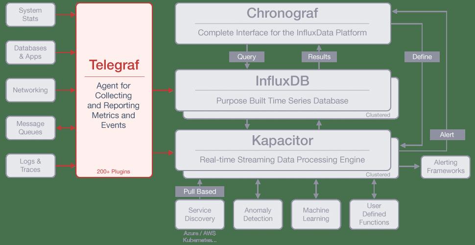 开源的监控技术栈除了ELK,还有InfluxData的TICK