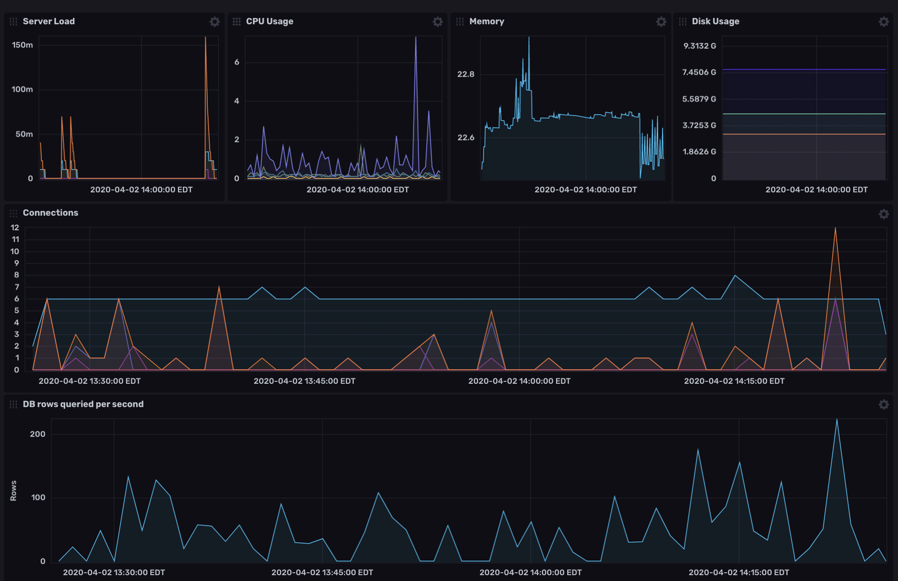 Webserver Monitoring (Apache & PostgreSQL) Monitoring Dashboard