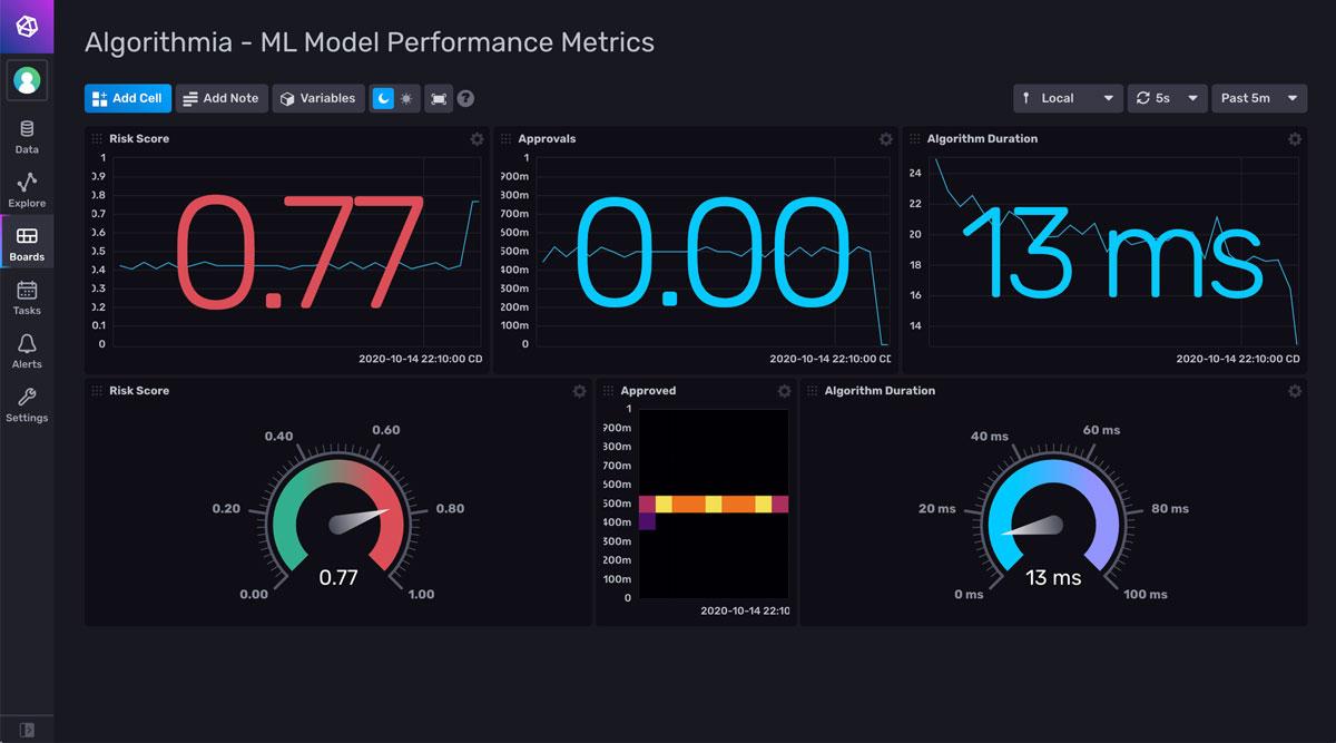 Algorithmia ML Model performance metrics Dashboard
