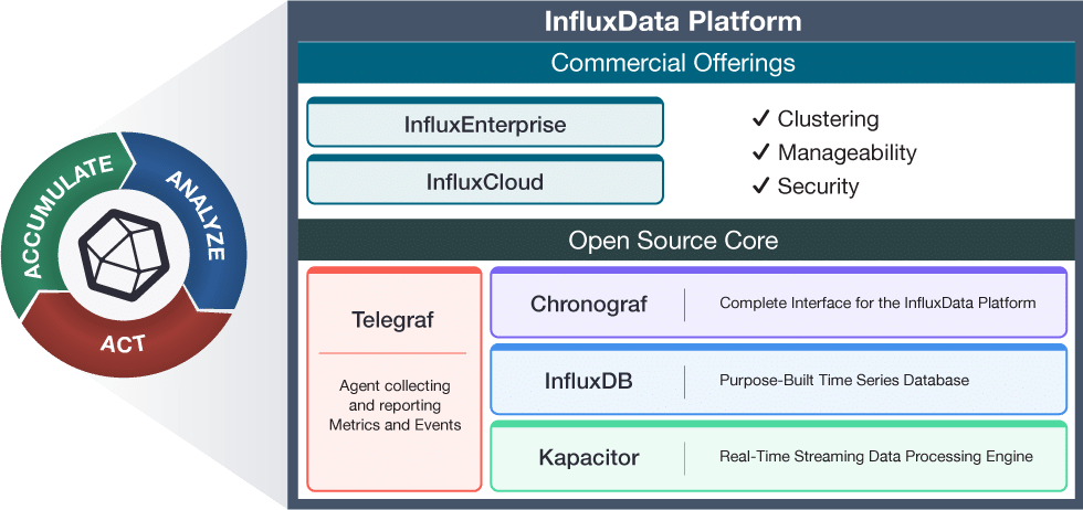 InfluxData TICK stack diagram