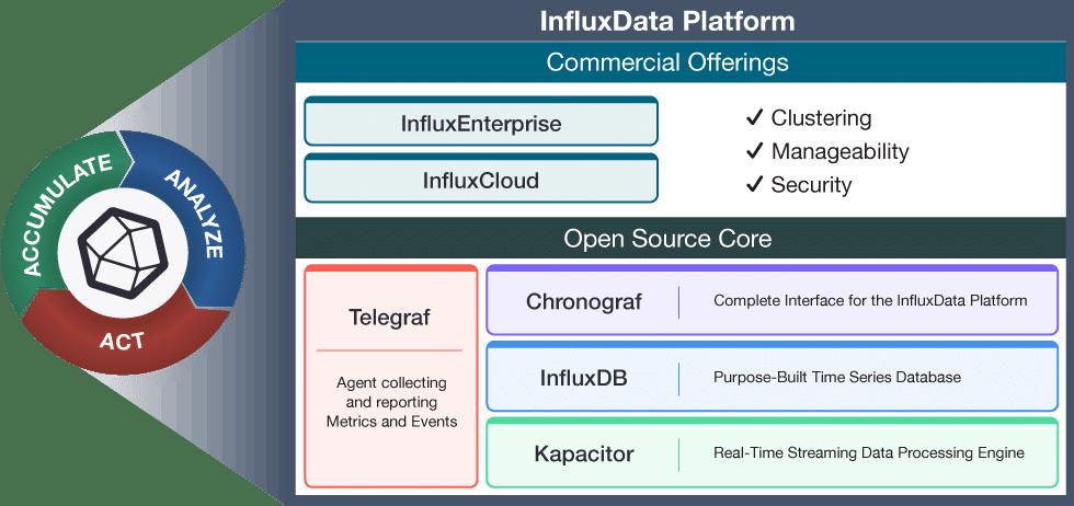 InfluxData TICK stack diagram