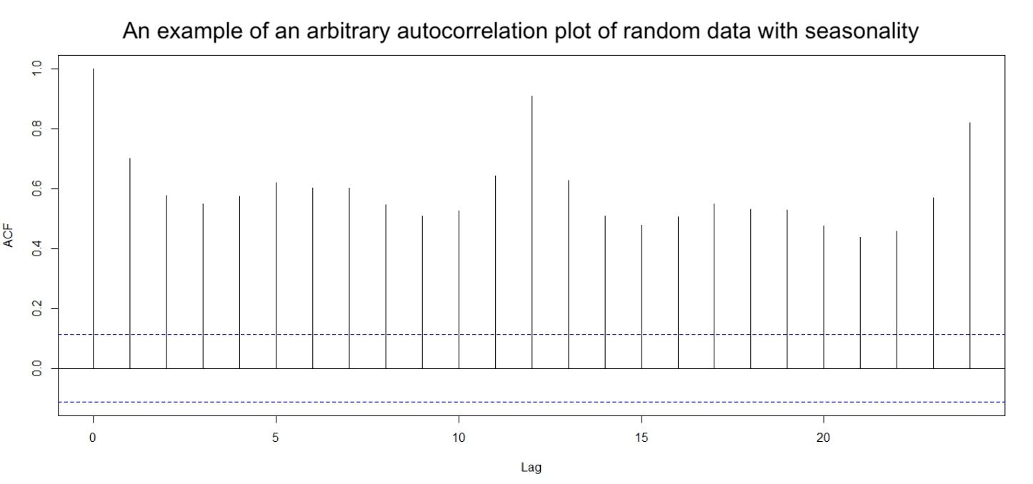 autocorrelation arbitrary time series