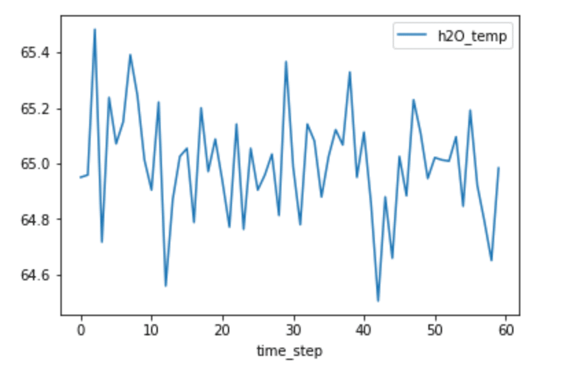 Fig 1. H2O temperature vs. timestep - autocorrelation in time series data