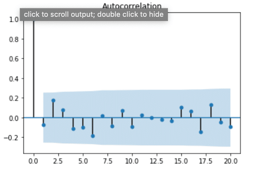 Fig 2. Autocorrelation plot for H2O temperatures
