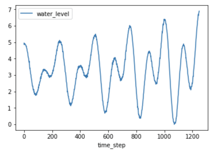 Fig 3. H2O level vs. timestep - autocorrelation in time series data