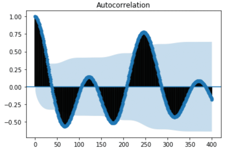 Autocorrelation plot for H2O levels