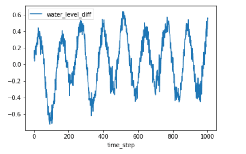 Lagged difference for H2O levels - autocorrelation in time series data