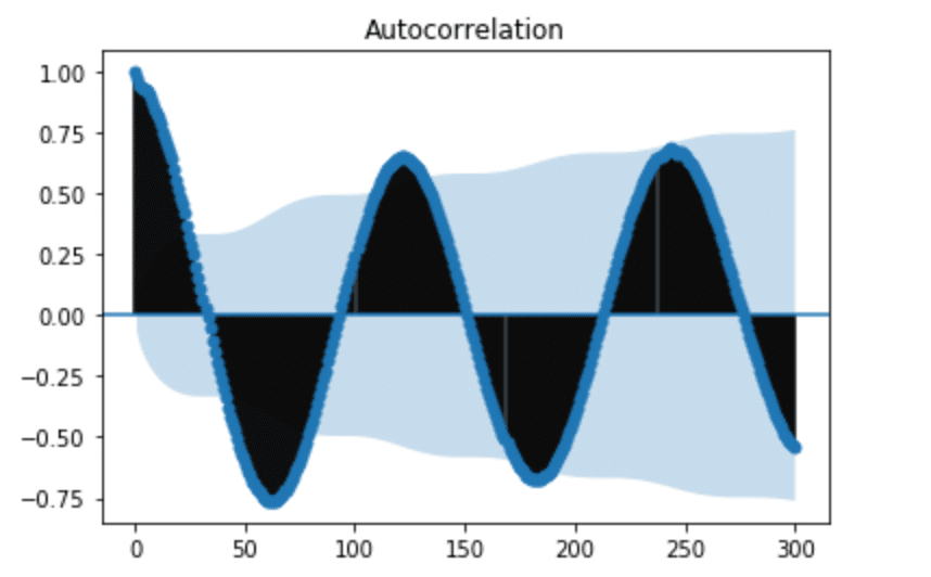 ACF of lagged difference for H2O levels - autocorrelation in time series data