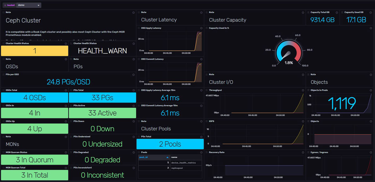 Ceph Cluster system Monitoring Dashboard
