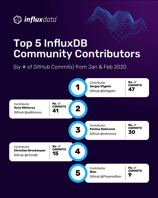 community contributors - InfluxDB