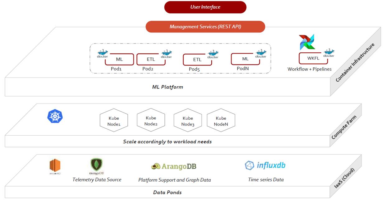 custom ML platform