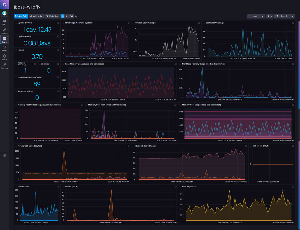 JBoss Wildfly dashboard