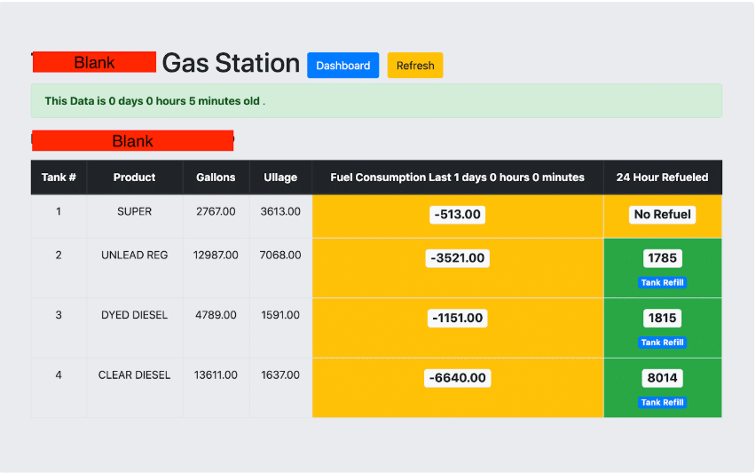 dashboards gas station
