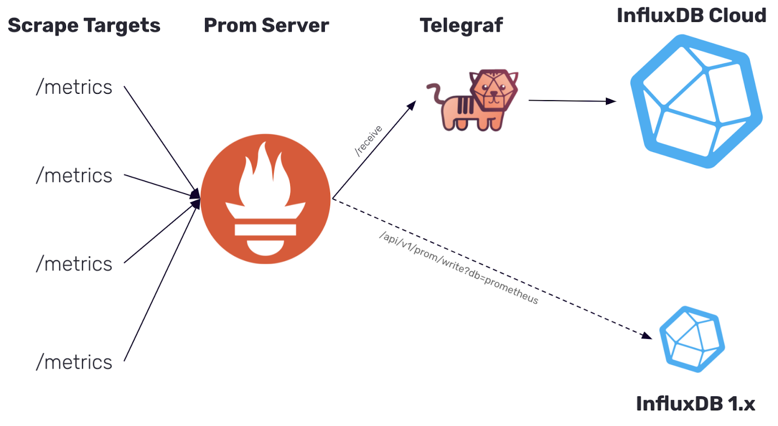 Data flow of Prometheus remote write metrics into InfluxDB Cloud + InfluxDB 1.x for eventual migration off of InfluxDB 1.x