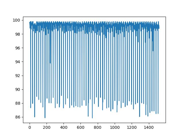 data-preparation machine learning
