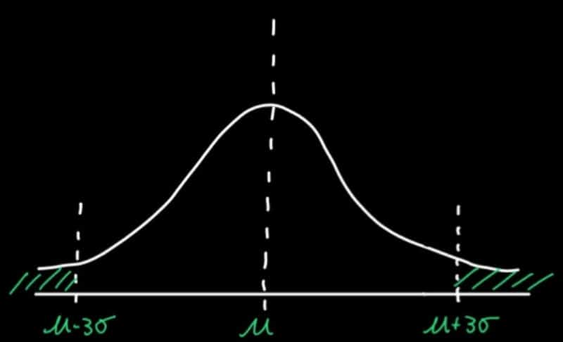 Data with normal distribution