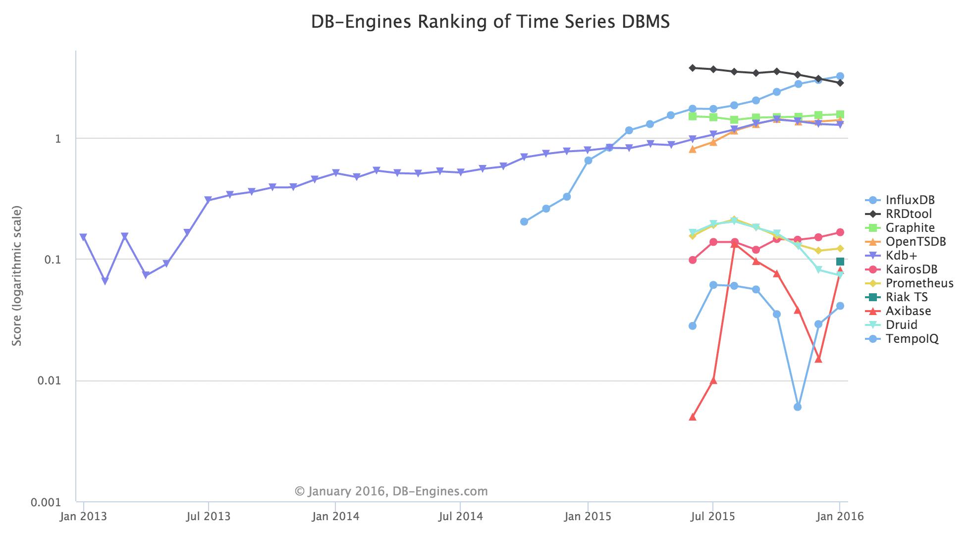 db engines
