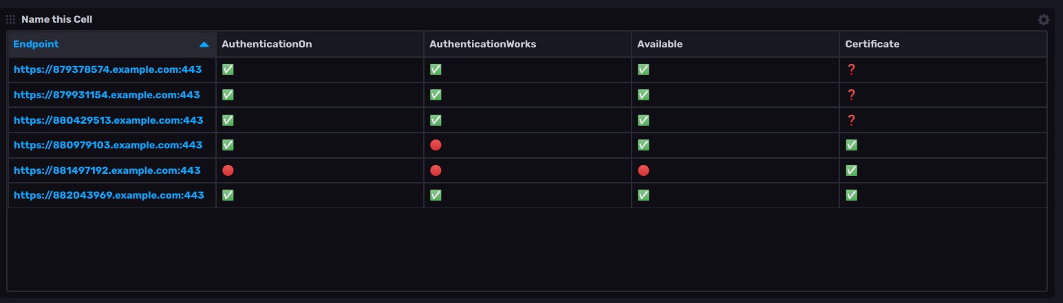 endpoint security state monitoring dashboard