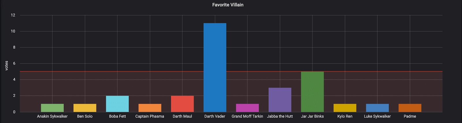 Favorite villain (Grafana dashboard)