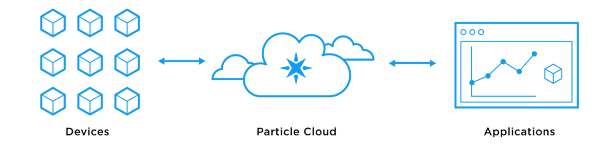 Frontpage cloud diagram