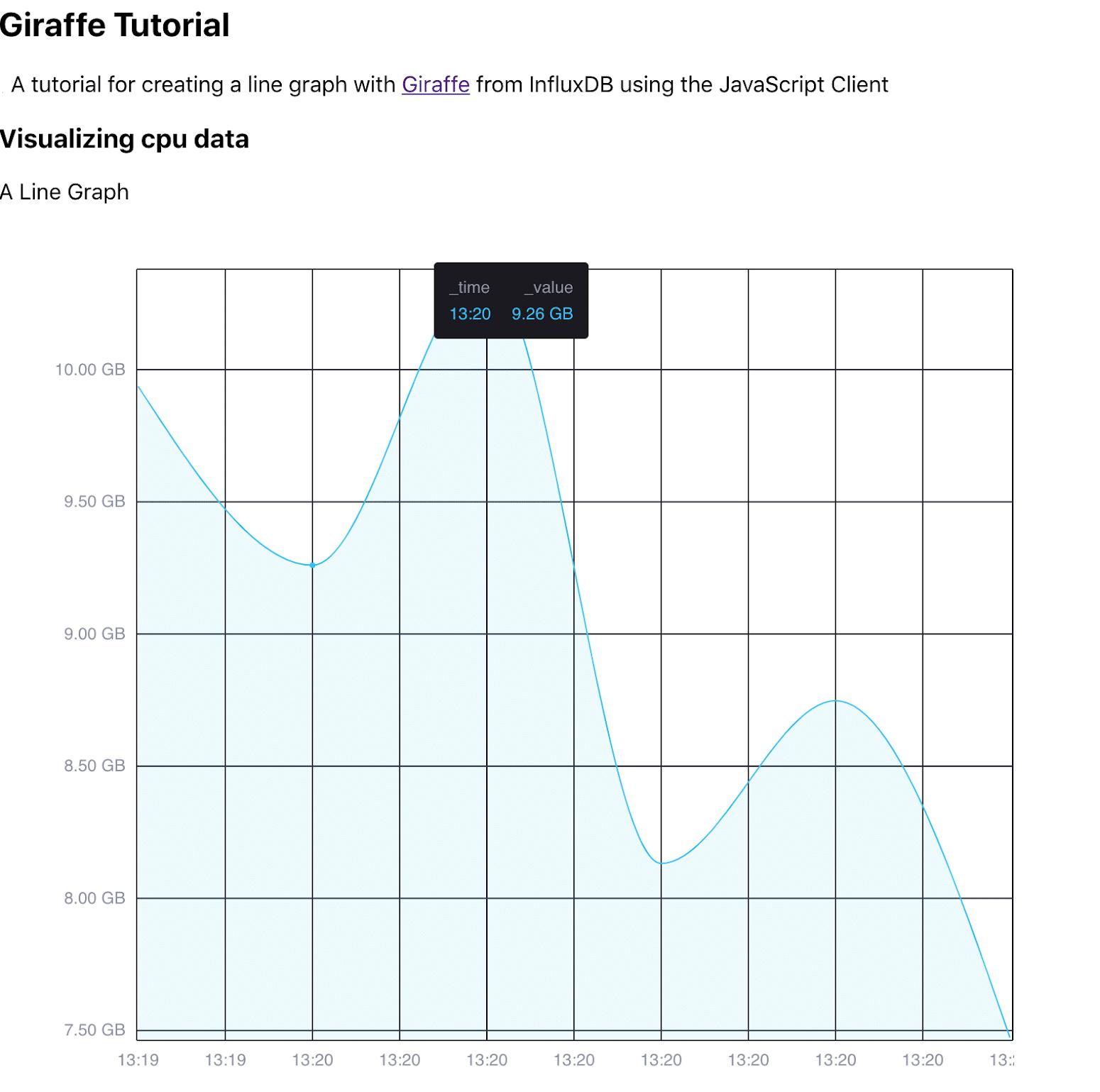 Giraffe InfluxDB visualization