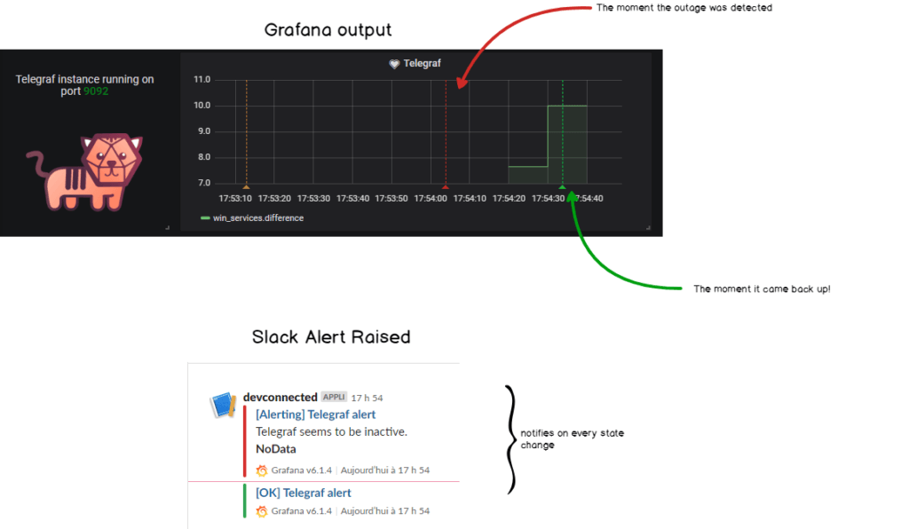 Grafana output