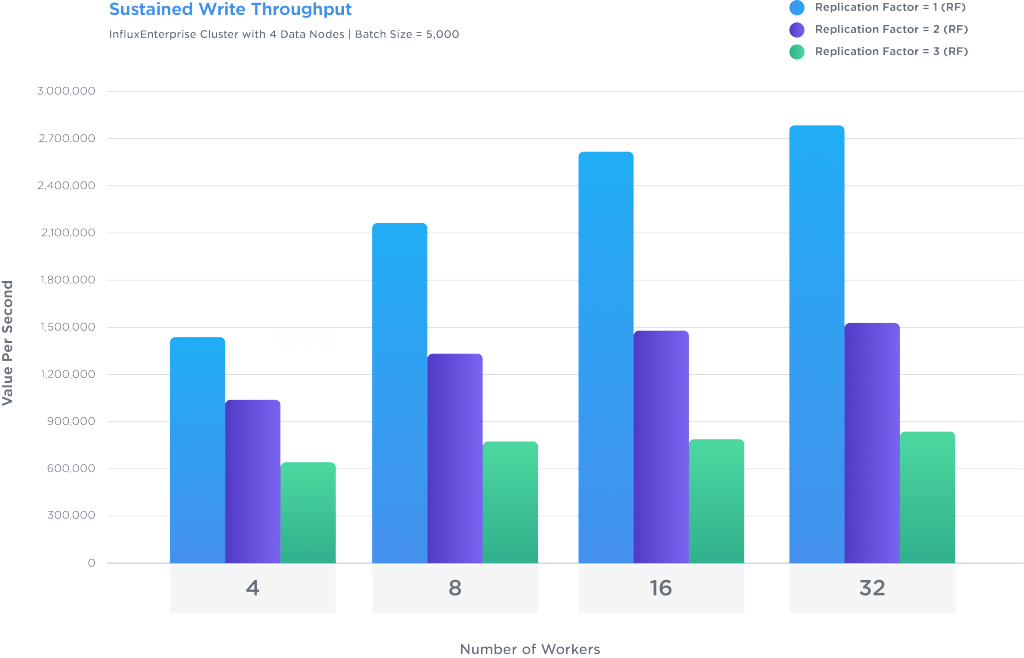 multiple concurrent workers per data node