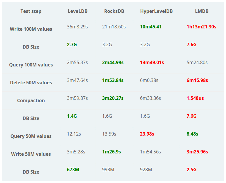 Benchmarking LevelDB vs  RocksDB vs  HyperLevelDB vs  LMDB