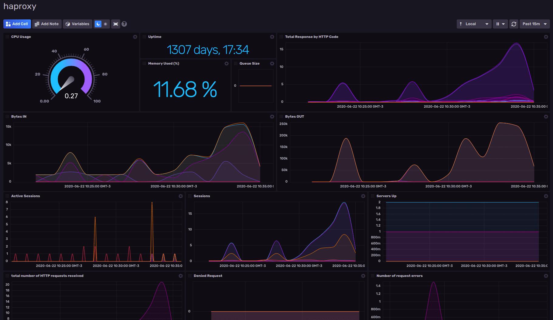 HAProxy Monitoring Template dashboard