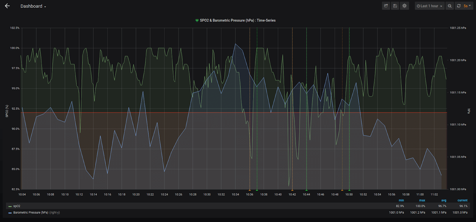 health monitoring dashboard environmental data influxdb