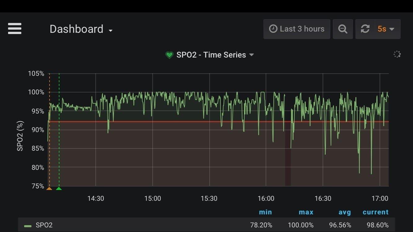 health monitoring dashboard - spo2 - version 1