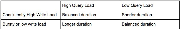 high query load