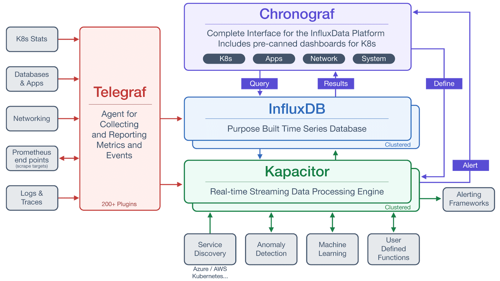the architecture of the TICK Stack, including Telegraf, InfluxDB, Chronograf, and Kapacitor