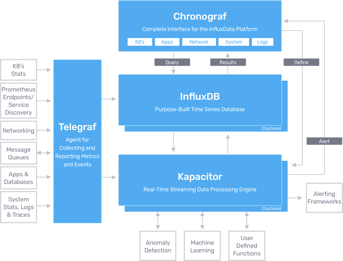 Architecture of the TICK stack including InfluxDB and Kapacitor