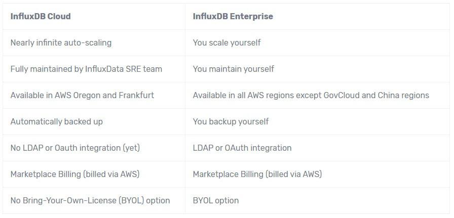 influxdb cloud influxdb enterprise comparison