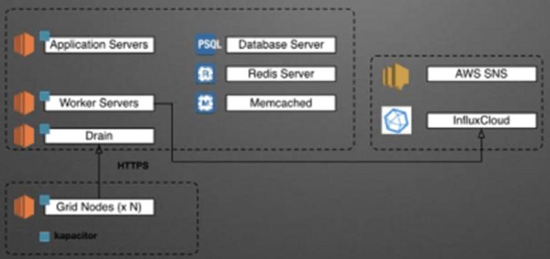 InfluxDB Cloud and Kapacitor power Tricentis Flood's platform.