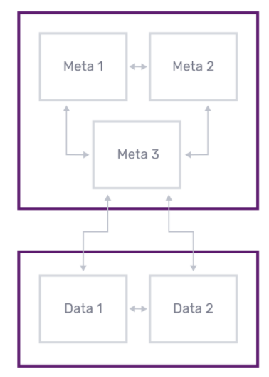 InfluxDB Clustering Overview