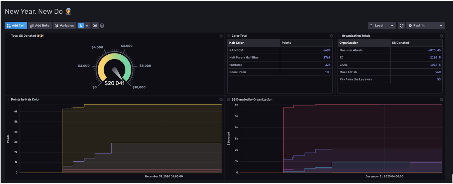 influxdb dashboard tracking donations