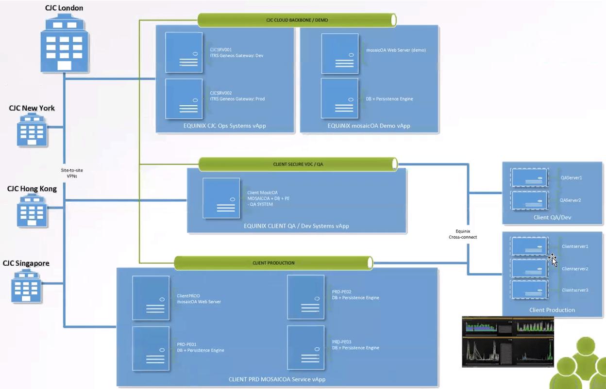 InfluxDB deployment in mosaicOA