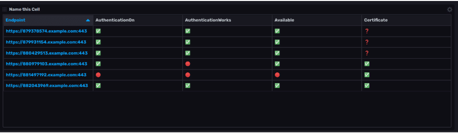 InfluxDB Endpoint Security State Template results