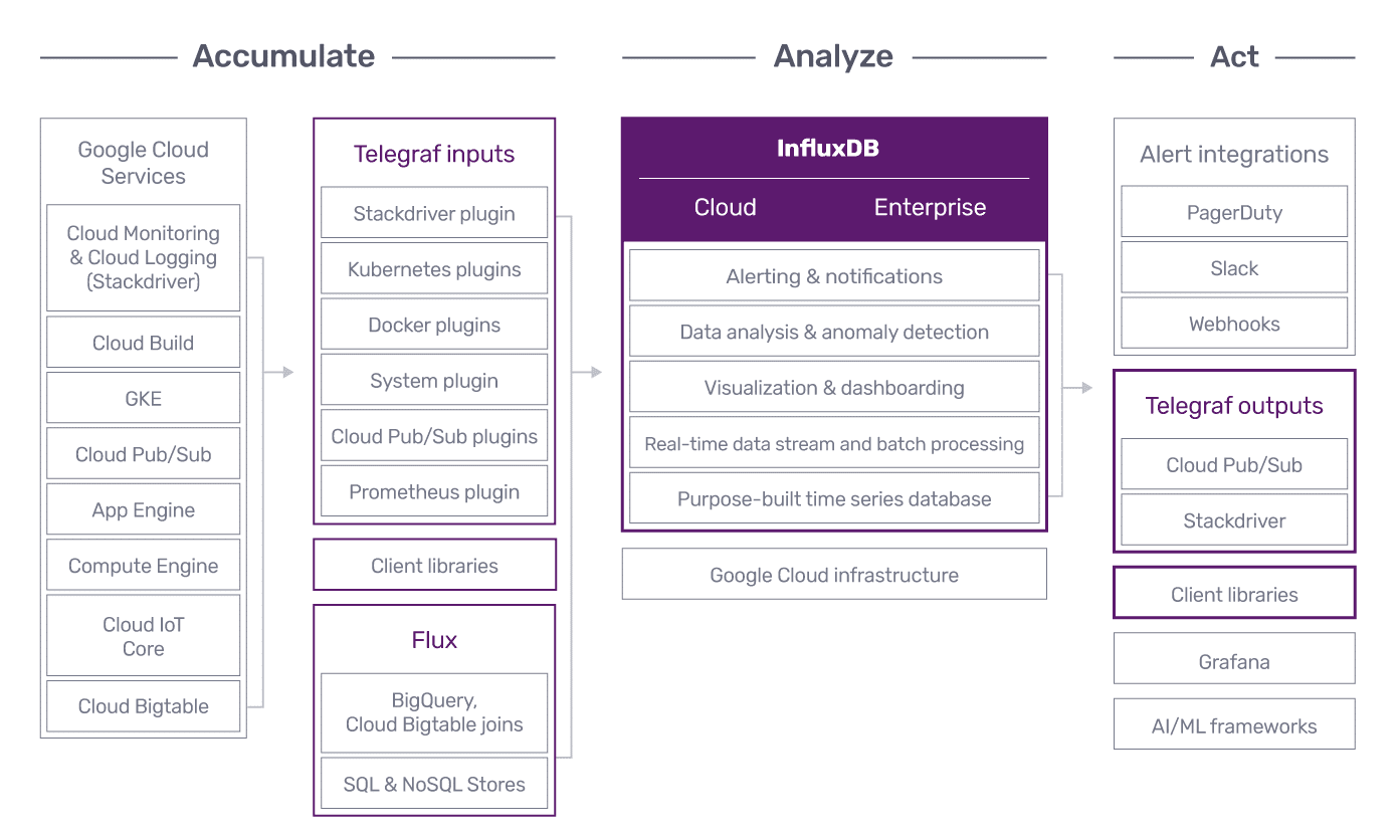 InfluxDB integrations with Google Cloud