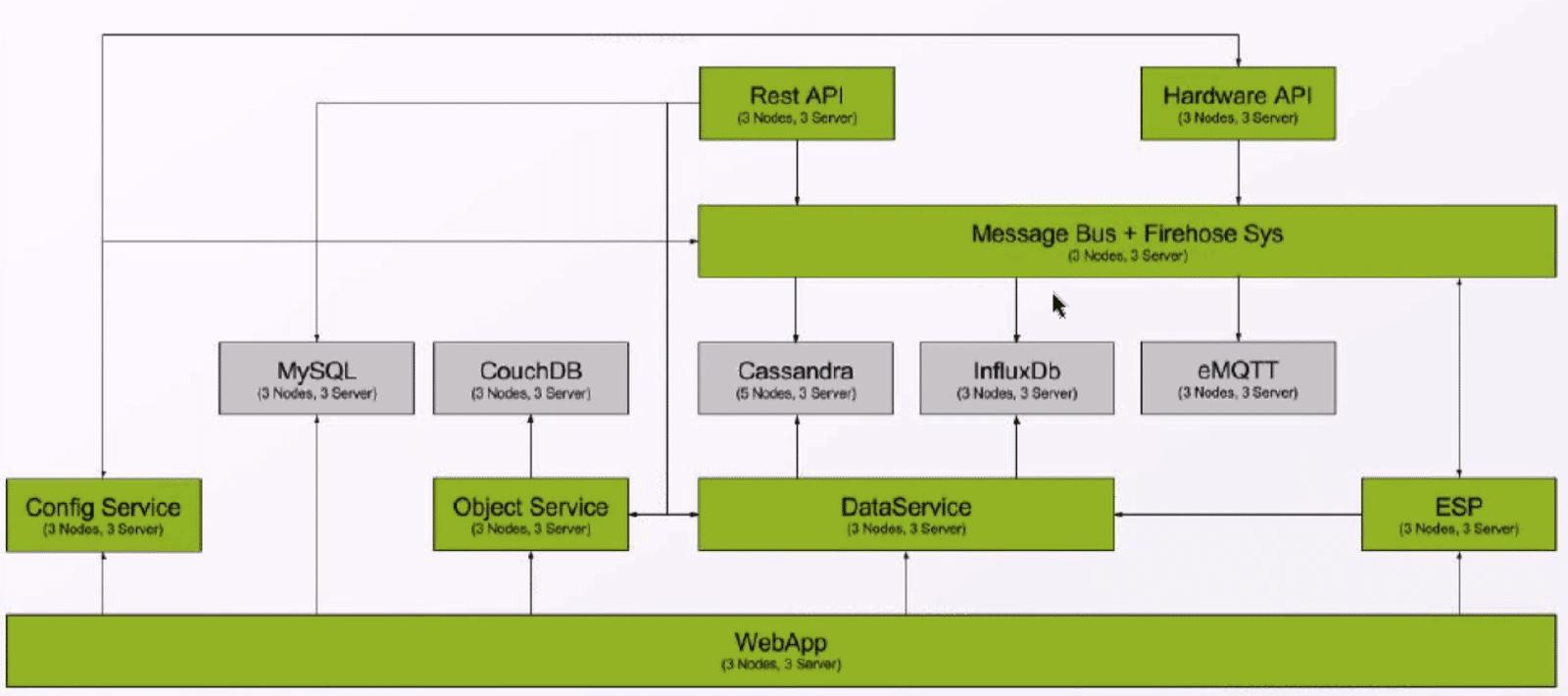 InfluxDB LineMetrics architecture