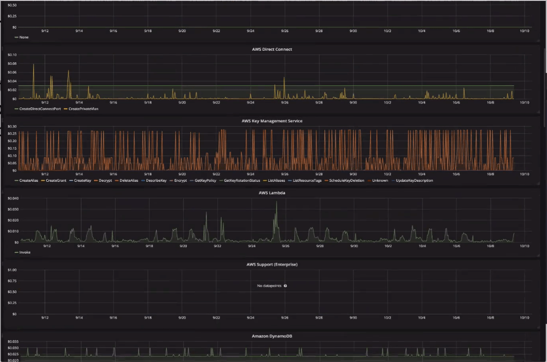 InfluxDB monitoring AWS billing